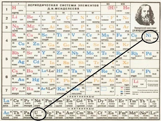 Периодическая таблица Менделеева.